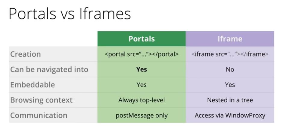 Diferencias entre iframes y portals